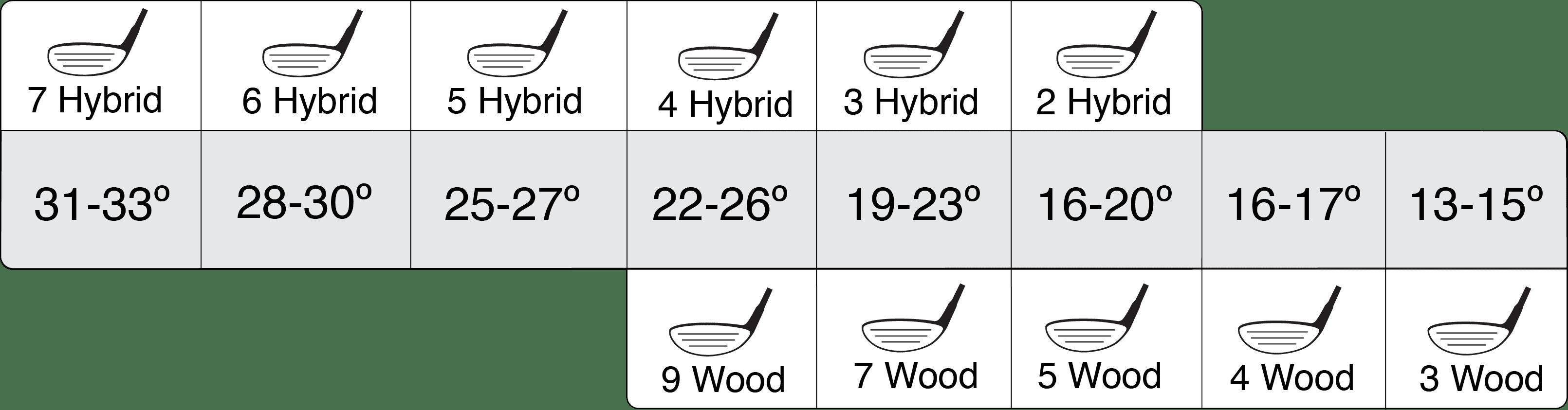 Loft Size Overling 22 26 Degree 9 Wood 4 Hybrid 19 23 7 3 16 20 5 2
