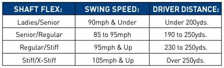 Golf Driver Shaft Chart