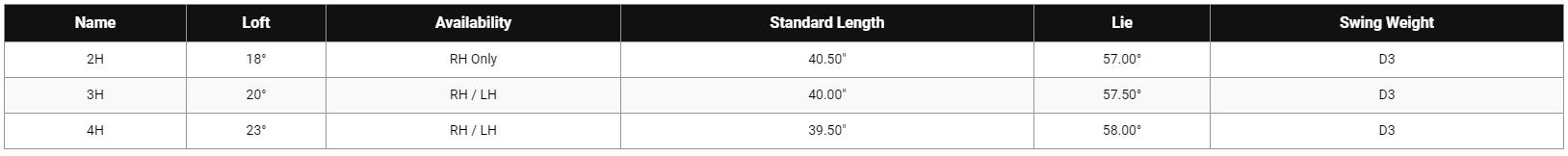 Callaway Mavrik Pro Hybrid Tech Specs