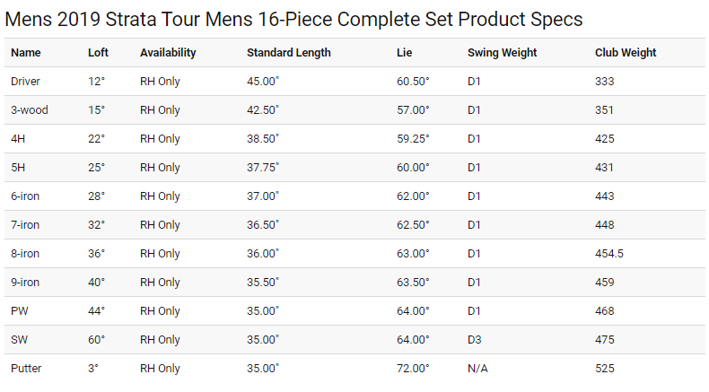 Callaway Strata Tour Mens Package Set Tech Specs