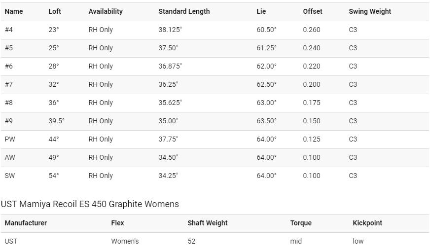 Callaway Big Bertha OS Womens Irons Tech Specs