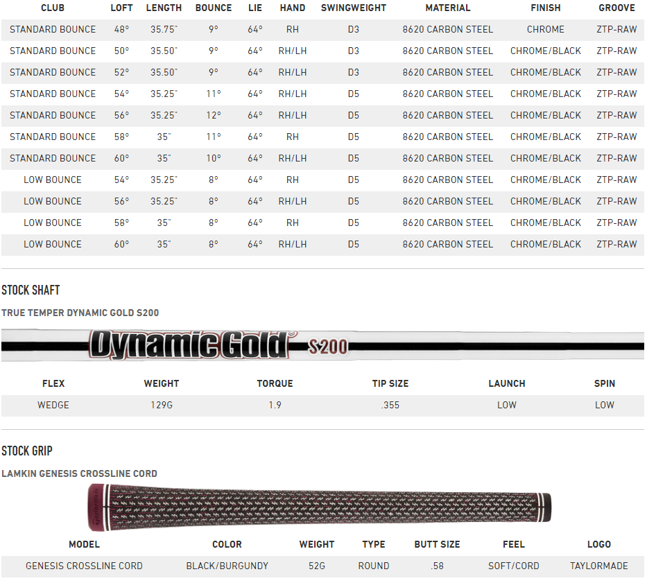 TaylorMade Milled Grind 2 edge Tech Specs