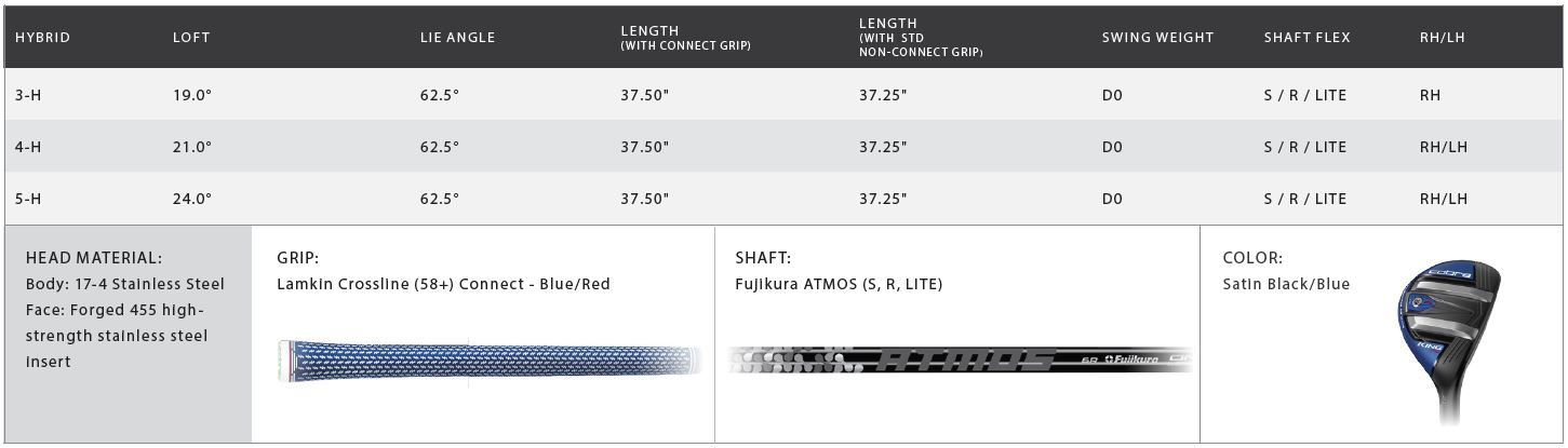 Cobra King F9 One Length Hybrid Tech Specs