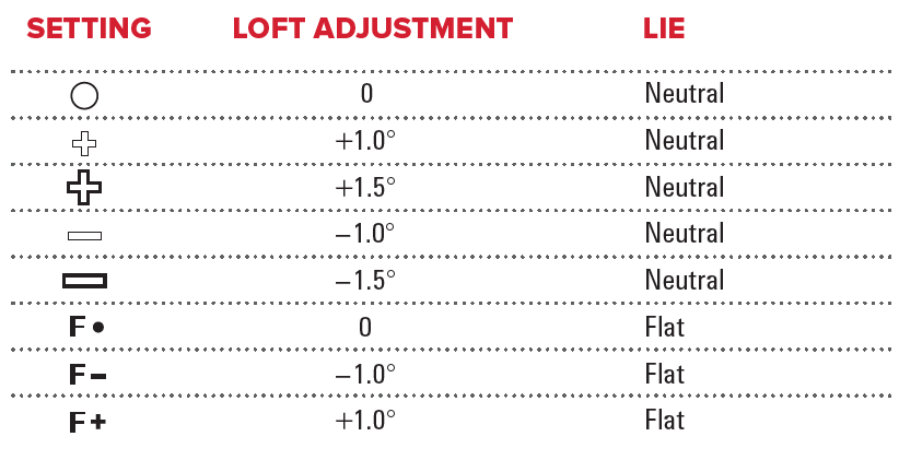 PING G410 Loft Adjustments