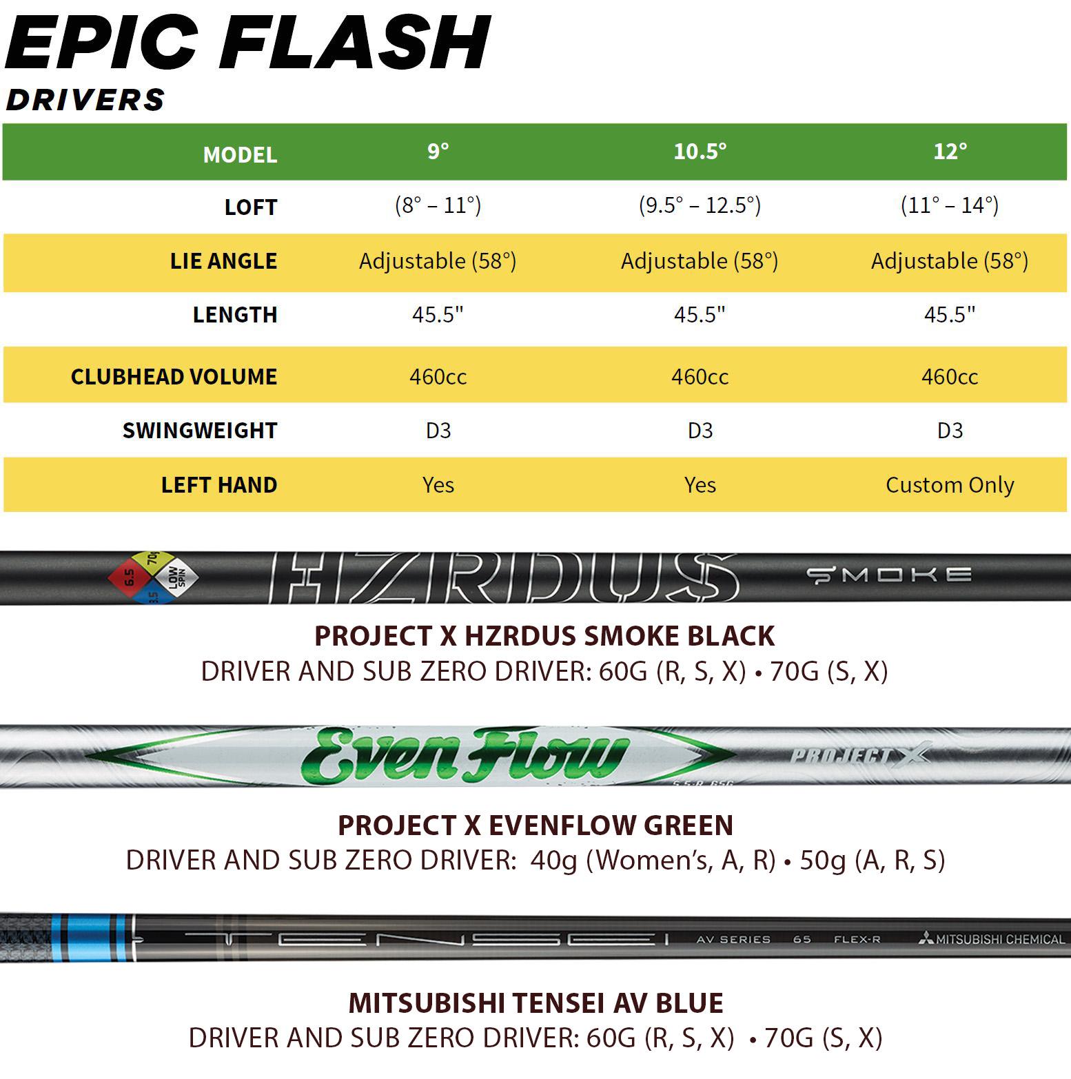 Callaway Epic Flash Driver Tech Specs