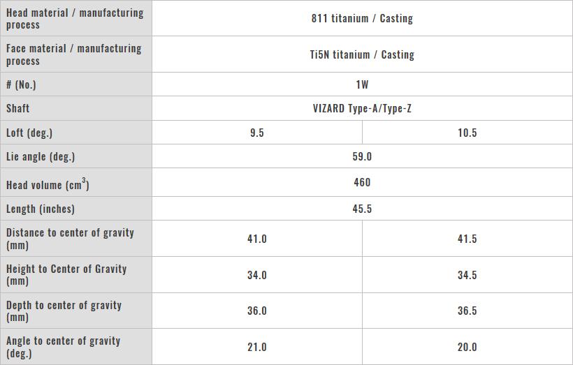 Honma TW 737-460 Driver Tech Specs