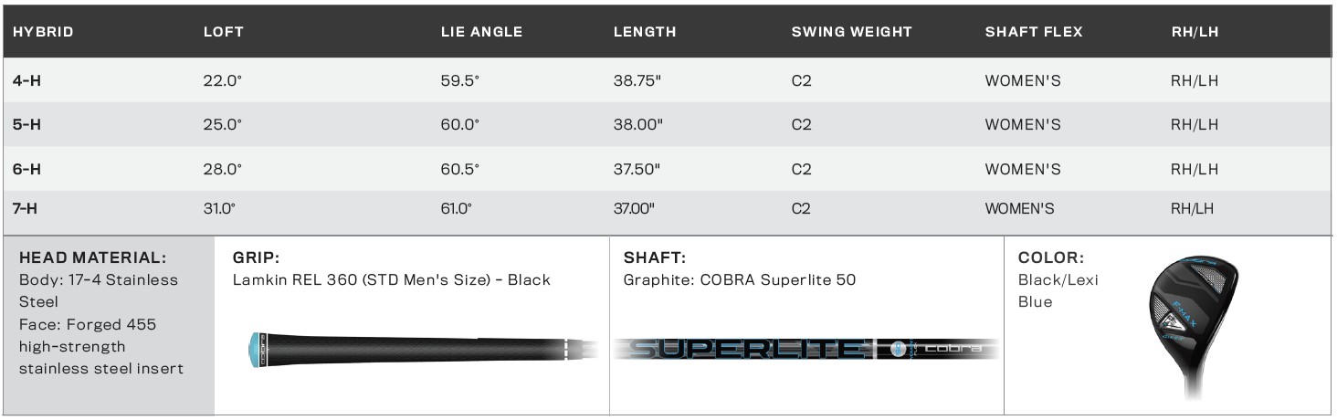 Cobra FMax Superlite Irons Tech Specs