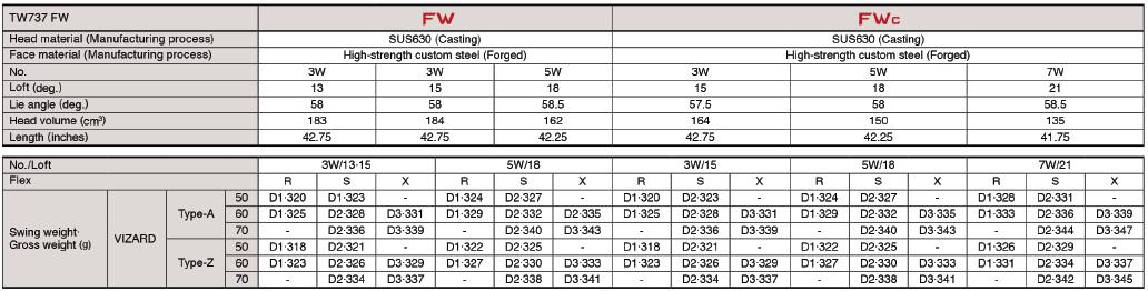 Honma TW 737 Fairway Wood Tech Specs