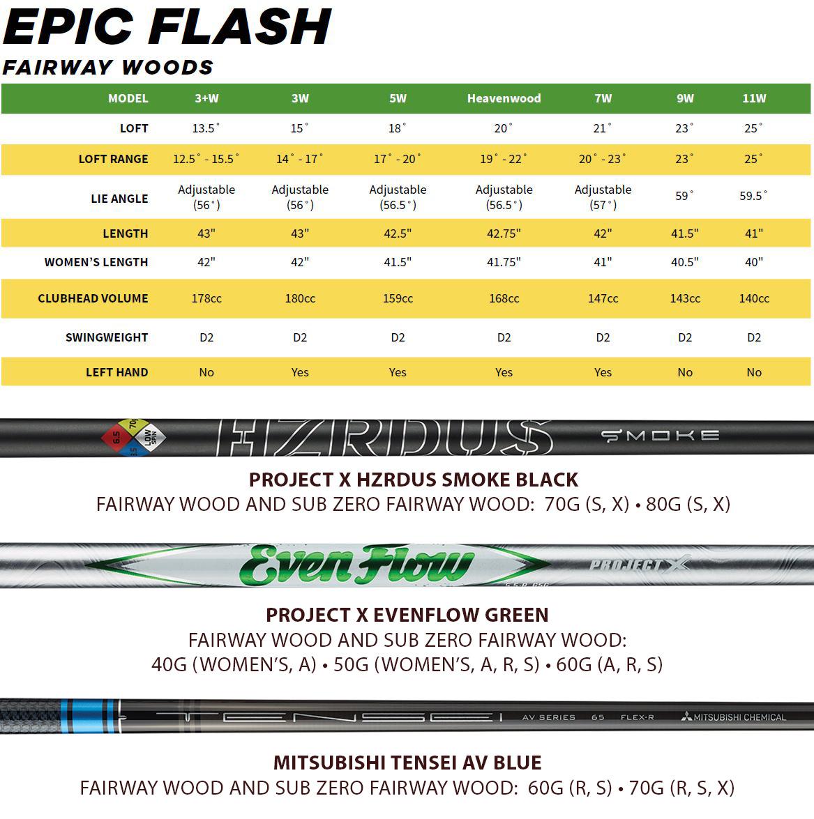 Callaway Epic Flash Fairway Wood Tech Specs
