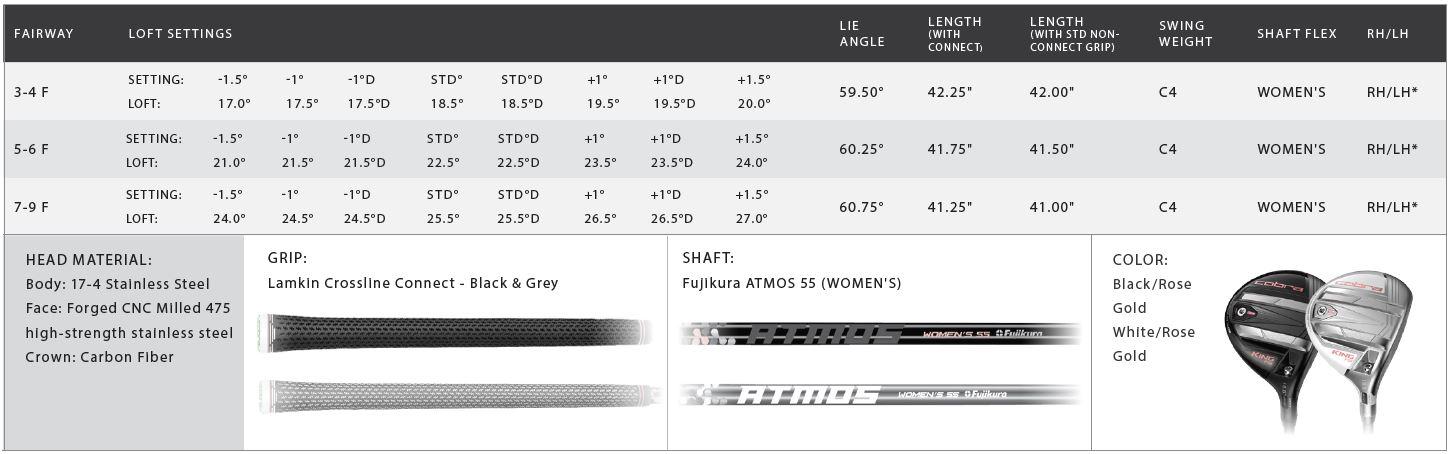 Cobra King F9 Womens Fairway Wood Tech Specs