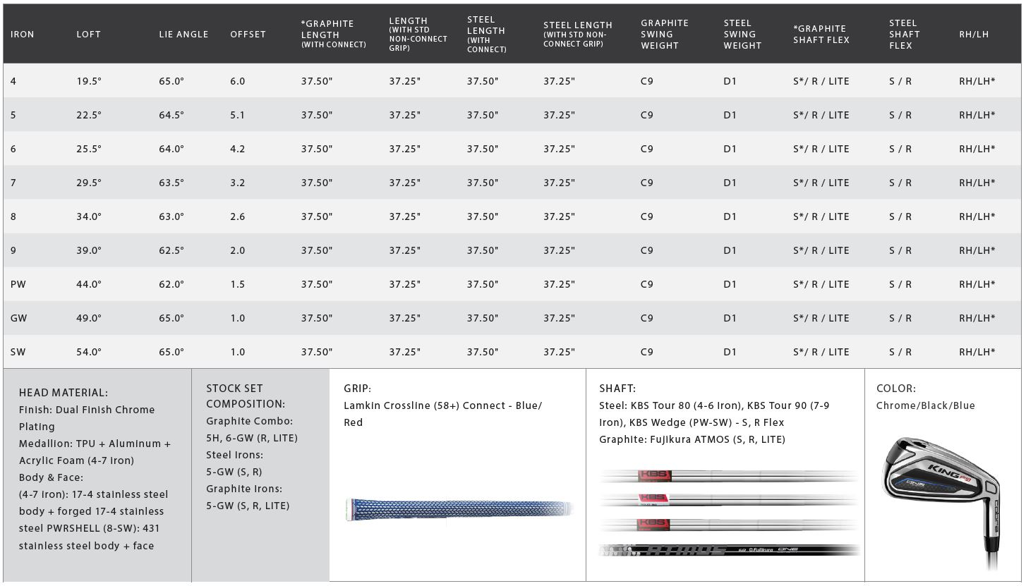 Cobra King F9 One Length Irons Tech Specs