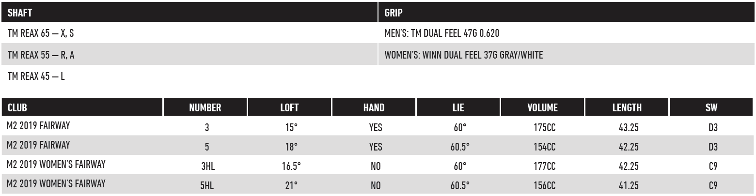 TaylorMade M2 2019 Fairway Wood Tech Specs