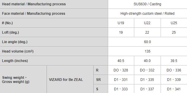Honma BeZeal 525 Hybrid Tech Specs