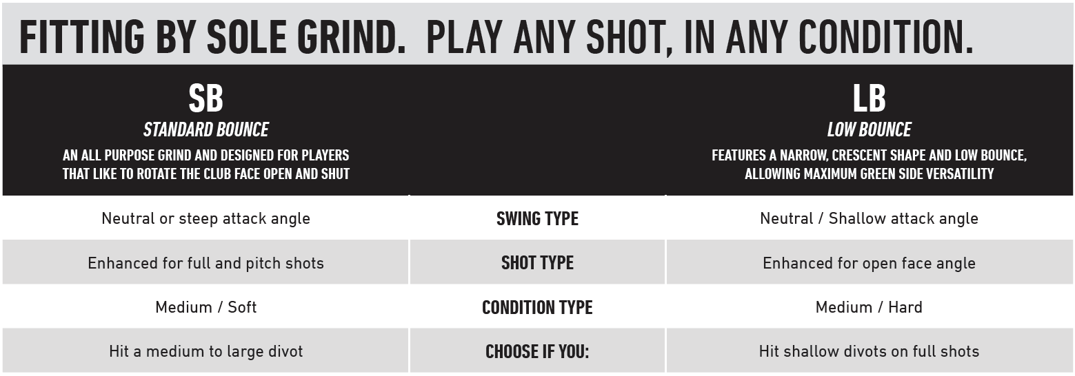 TaylorMade Milled Grind 2 Sole Grind Chart