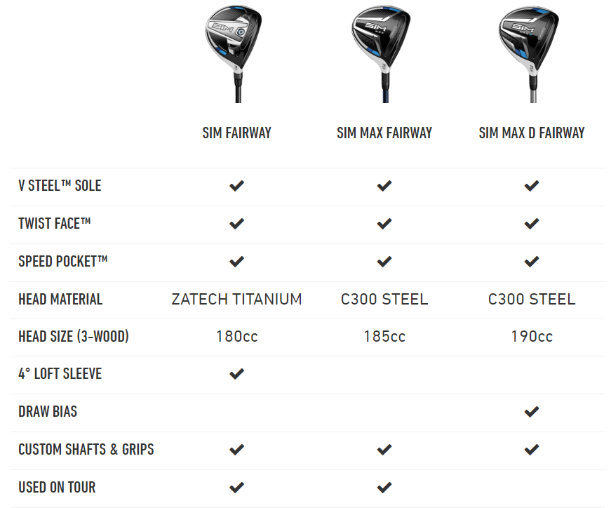 TaylorMade SIM Fairway Wood Comparison Chart