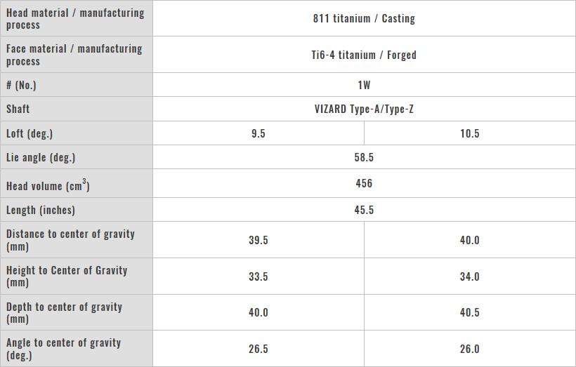 Honma TW 737 455 Driver tech Specs