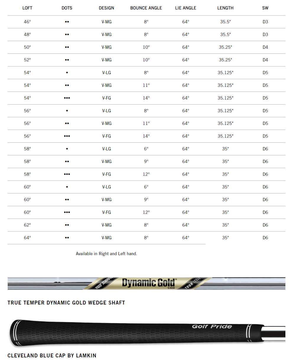 Cleveland RTX 3 Wedge Tech Specs
