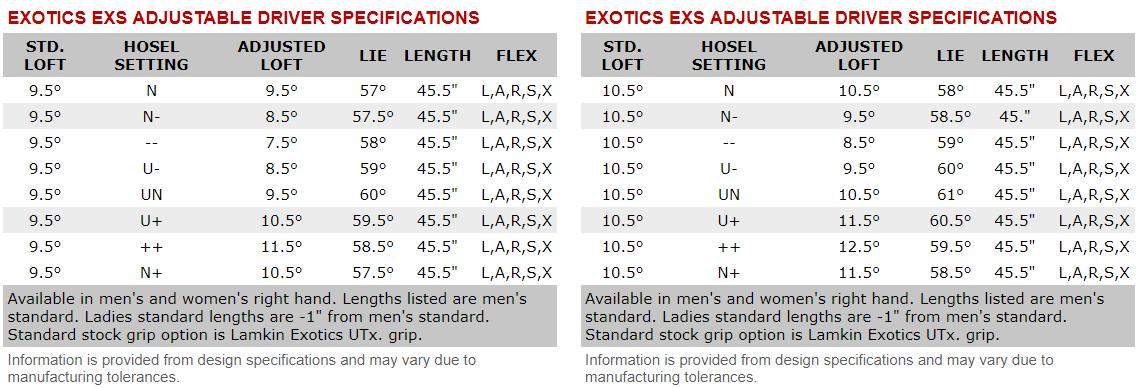 Tour Edge Exotics EXS Womens Driver Tech Specs