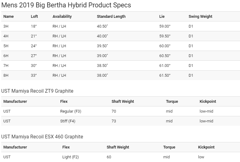Callaway Big Bertha Hybrid Tech Specs