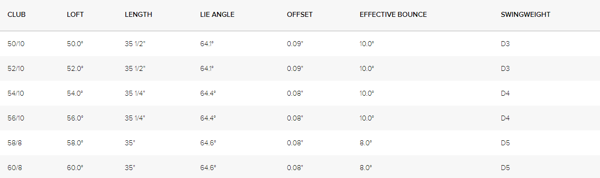 PING Glide Forged Wedge Tech Specs