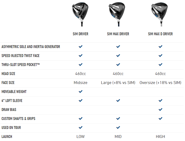 TaylorMade SIM Driver Comparison Chart