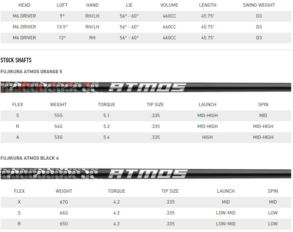 TaylorMade M6 Driver Tech Specs