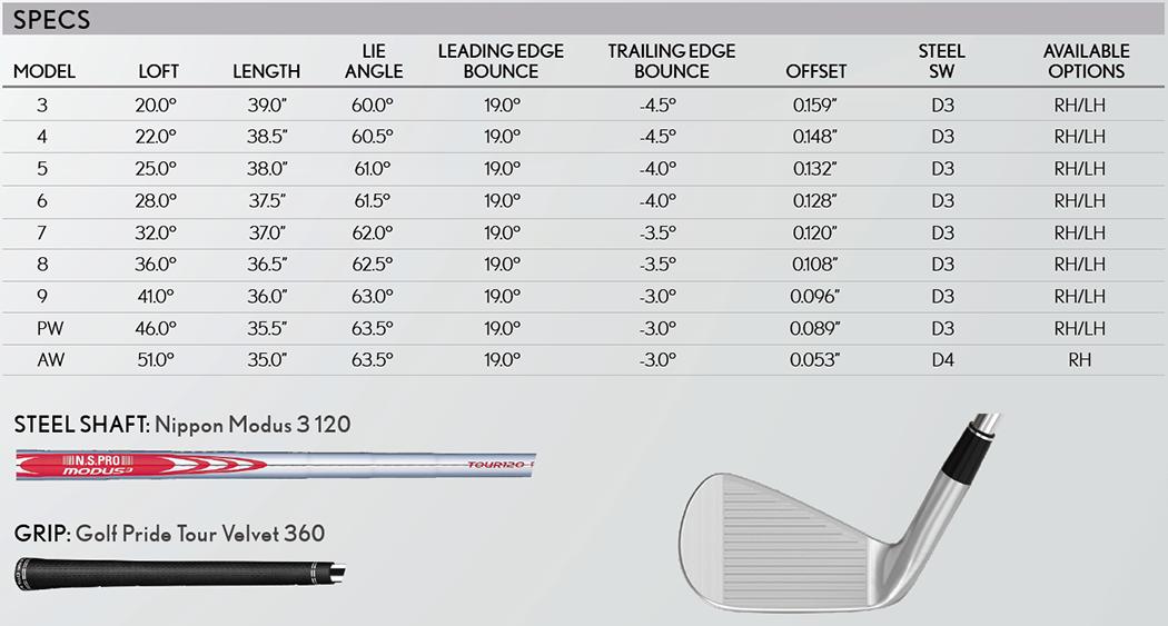 Srixon Z785 Wedge Tech Specs