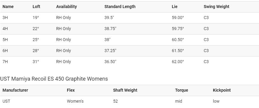 Callaway Big Bertha OS Womens Hybrid Tech Specs