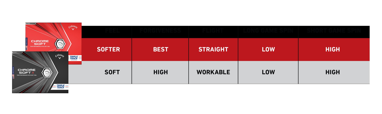 comparision chart
