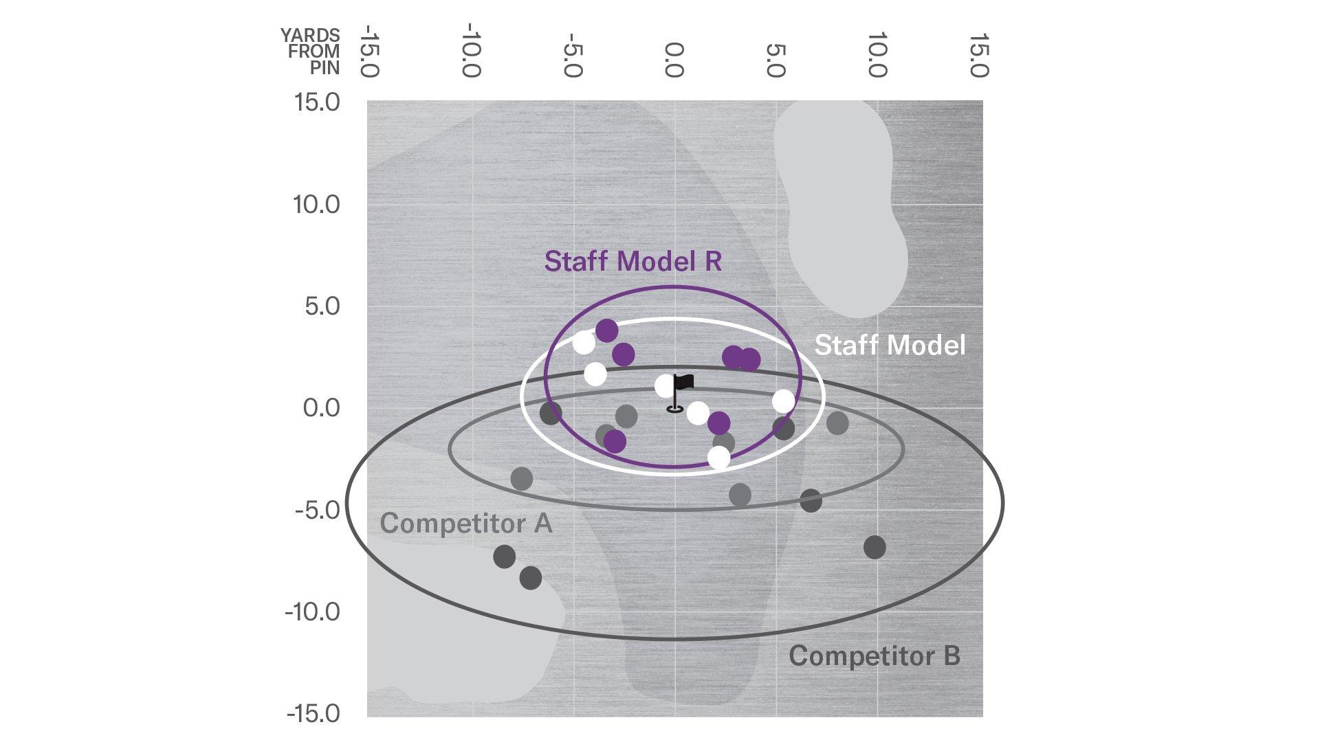 dispersion-chart
