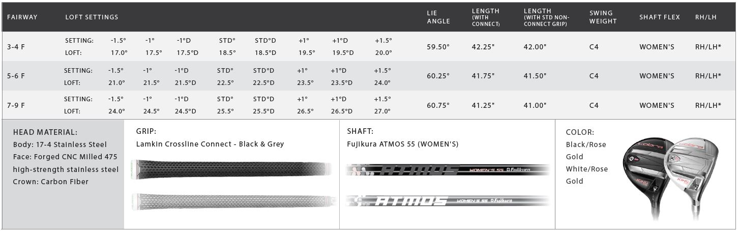 Cobra King F9 Womens Fairway Wood Tech Specs