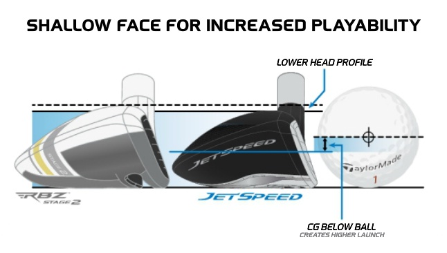 Taylormade JetSpeed Rescue