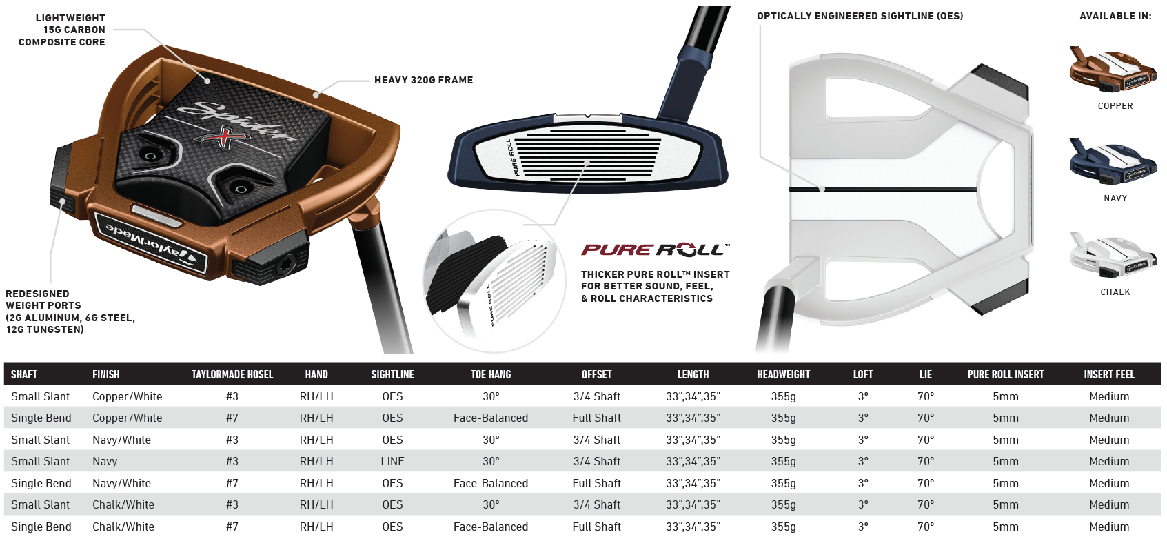 TaylorMade Spider X Tech Specs