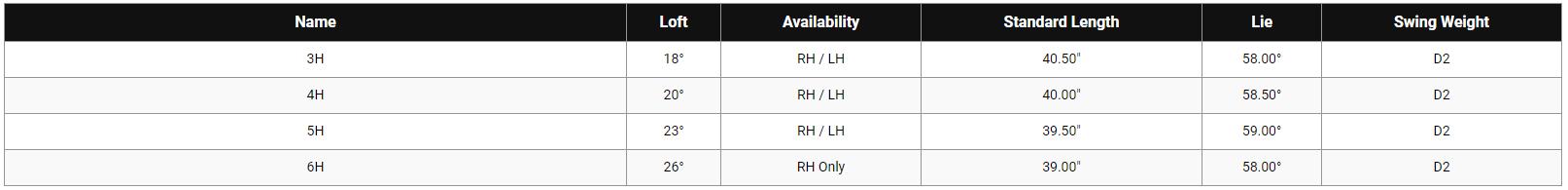 Callaway Mavrik Hybrid Tech Specs