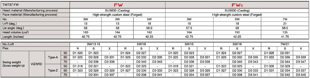 Honma TW 737 Fairway Wood Tech Specs